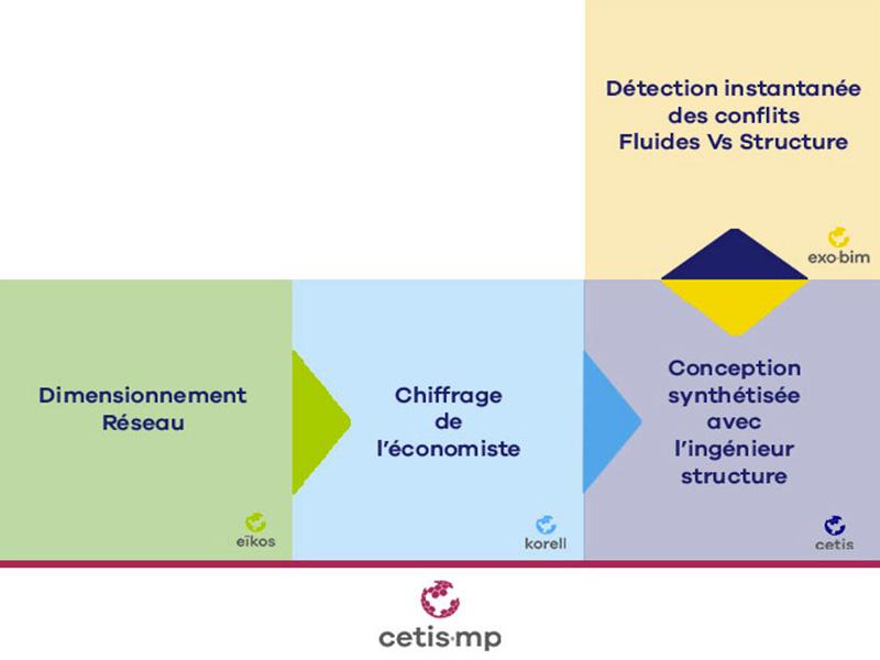 Le schéma des compétences de l'ingénieur en bâtiment dans lequel s'inscrit eïkos, le bet fluides de Aw-eck