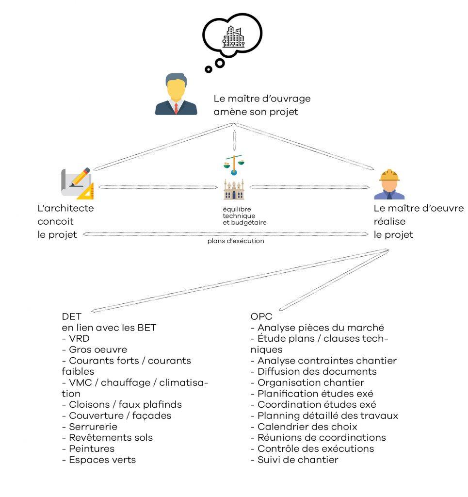 schéma des rouages de la maîtrise d'oeuvre d'exécution dans un projet du bâti
