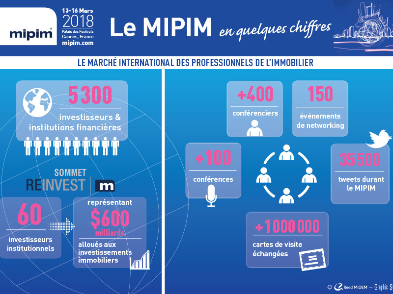 Infographie des chiffres clés du MIPIM 2018
