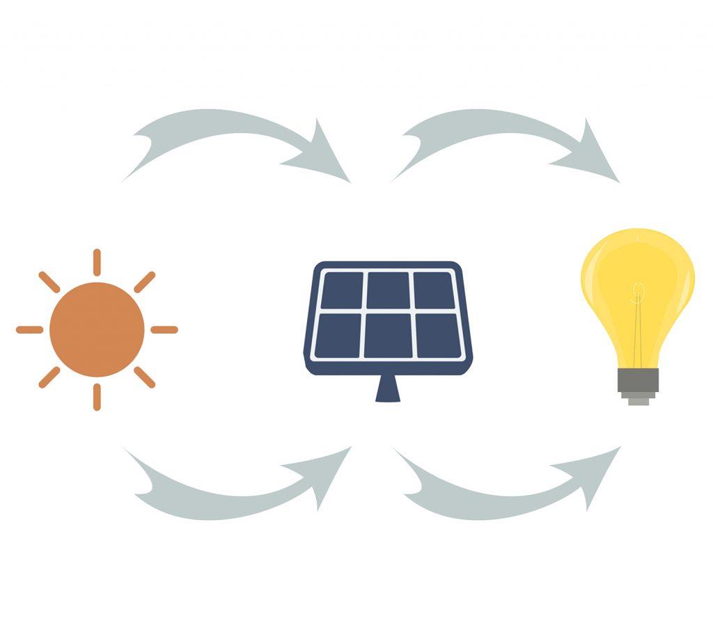Schéma explicatif des panneaux solaires photovoltaiques