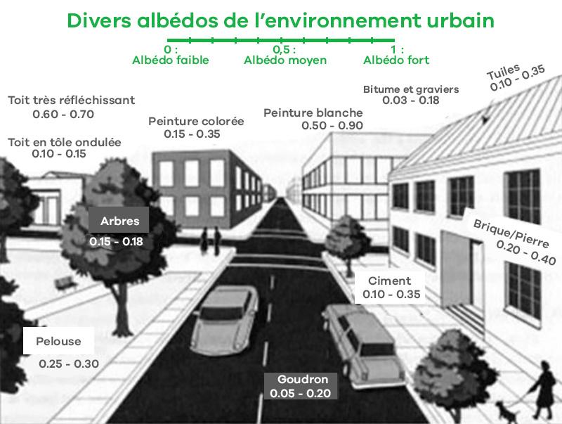 Comment diminuer les ilots urbain en ville