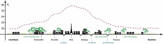 schéma explicatif de la chaleur dans le centre des villes