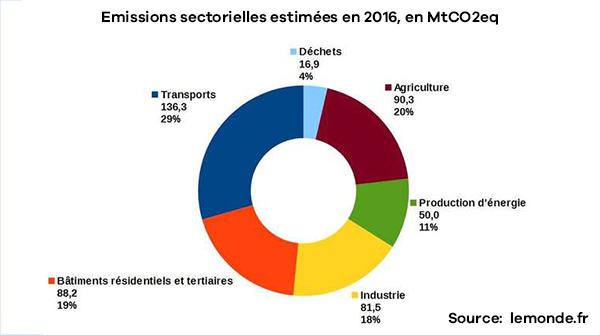 Graphique du poids carbone par secteur en France